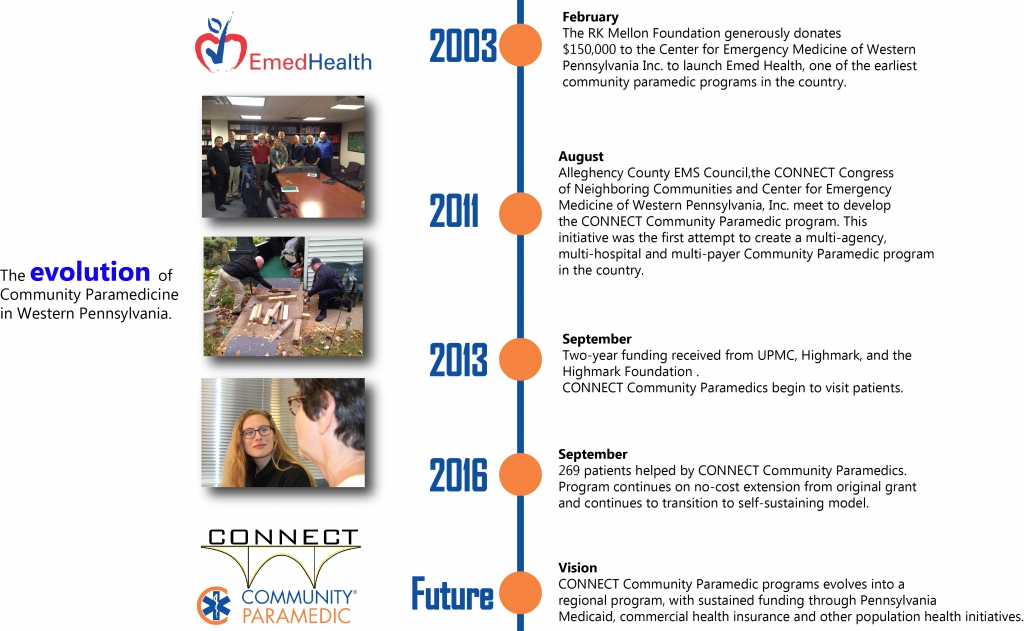 CONNECT Community Paramedic Timeline